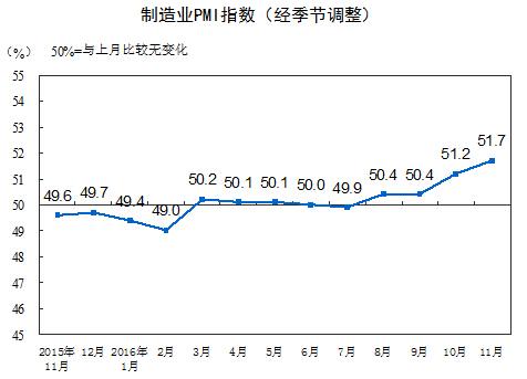 11月中国制造业PMI升至51.7%