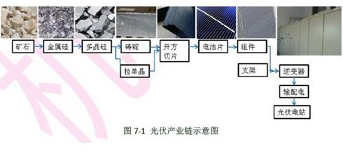 光伏产业分析 光伏产业链全解析