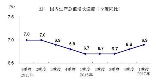 GDP增长6.9%_2015年GDP同比增长6.9