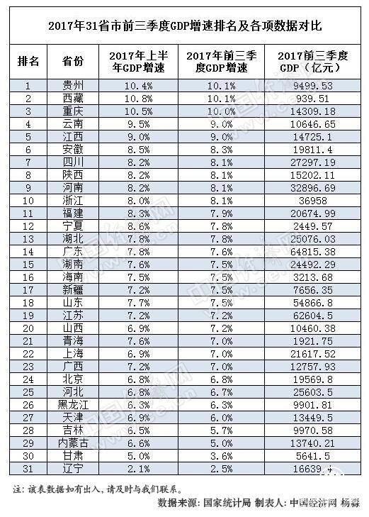 贵州省gdp三季度各城市排名_2016年前三季度贵州省各市州GDP排名情况一览(3)