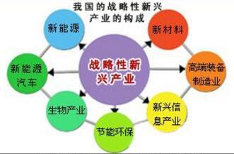 战略新兴产业发展基金今年将设立 规模或达万亿级