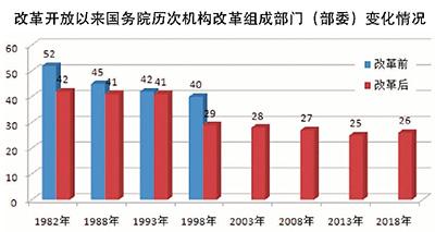 职能整合取得新突破 中国大踏步构建服务型政