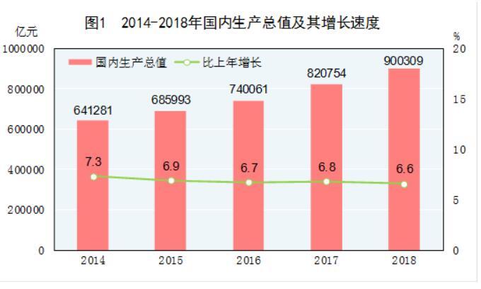 2018国民经济_2018年国民经济发展情况