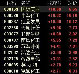 化工股大涨,多种化工品价格大涨,顺周期业绩将迎兑现期