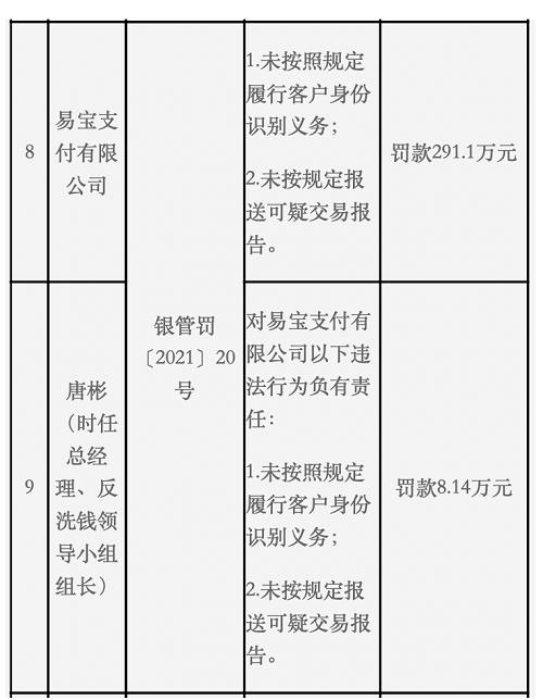 易宝支付被罚291万涉KYC不利,部分无故扣款投诉疑牵涉北京好还平台
