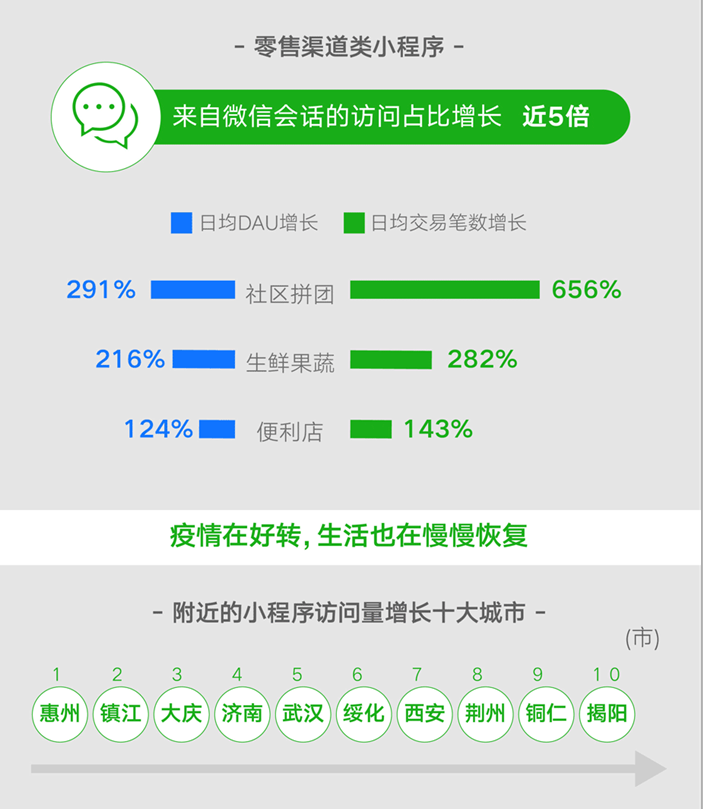 大数据看复工复产:湖北武汉、荆州位列附近小程序访问量前十