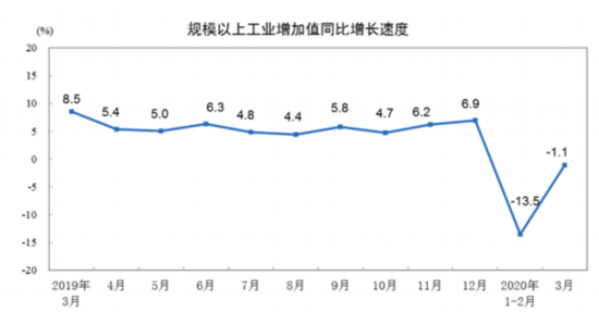 3月份规模以上工业增加值同比实际下降1.1%