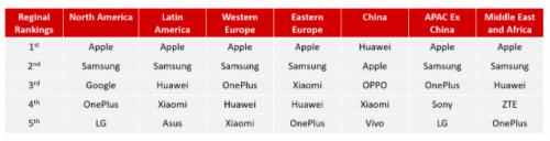 Counterpoint数据:一加跻身全球多地区高端手机市场前五