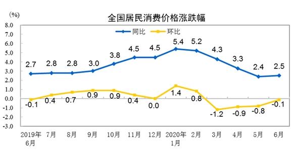 2020年6月份居民消费价格同比上涨2.5%