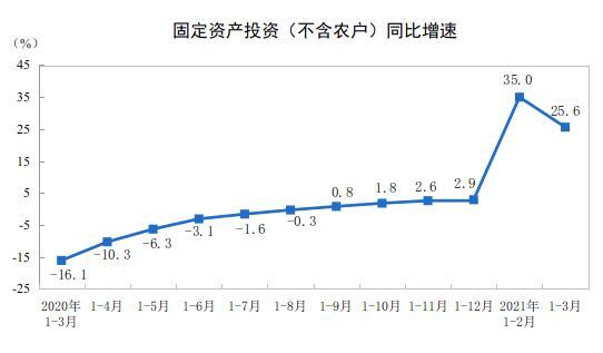 2021年1—3月份全国固定资产投资(不含农户)增长25.6%