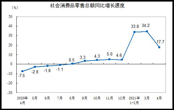 2021年4月份社会消费品零售总额增长17.7%