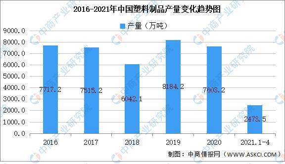 2021年中国塑料制品行业区域分布现状分析
